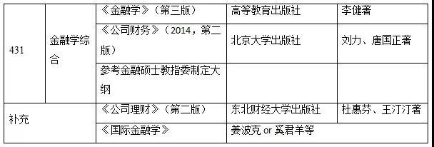 2020中央财经大学金融专硕考研辅导