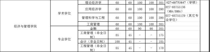 2020武汉大学经济学考研辅导
