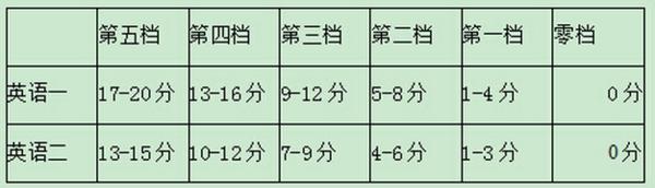 考研英语 作文分数