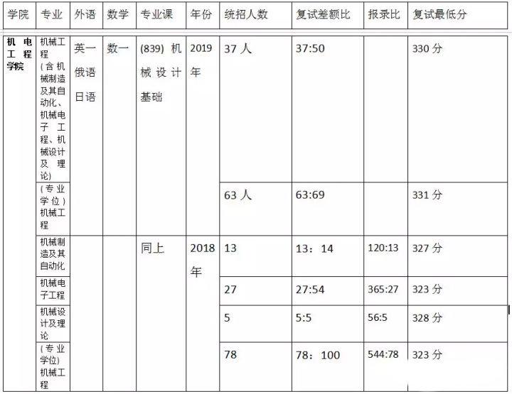 2021考研 哈尔滨工业大学机械考研报录比