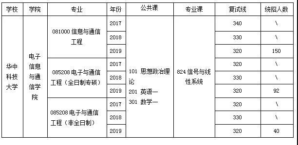 华中科技大学通信考研分数线