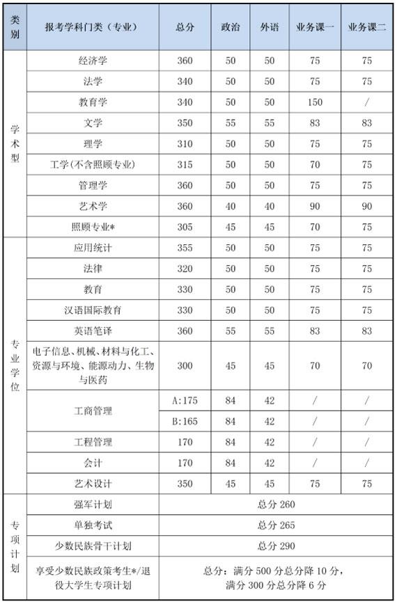 北京理工大学考研分数线